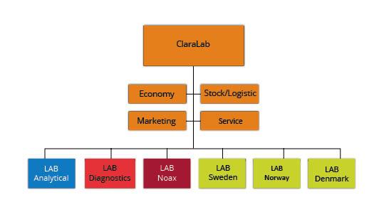 rganisation ClaraLab